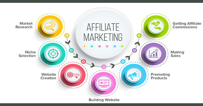 Affiliate Marketing – Xu hướng mới trong Marketing