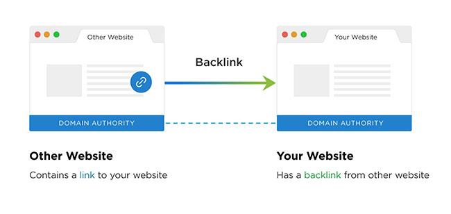 Những cách đi Backlink hiệu quả?