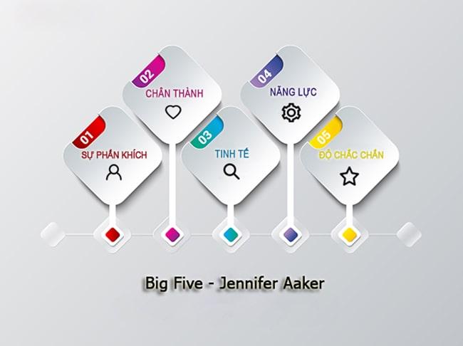 5 nhóm tính cách thương hiệu