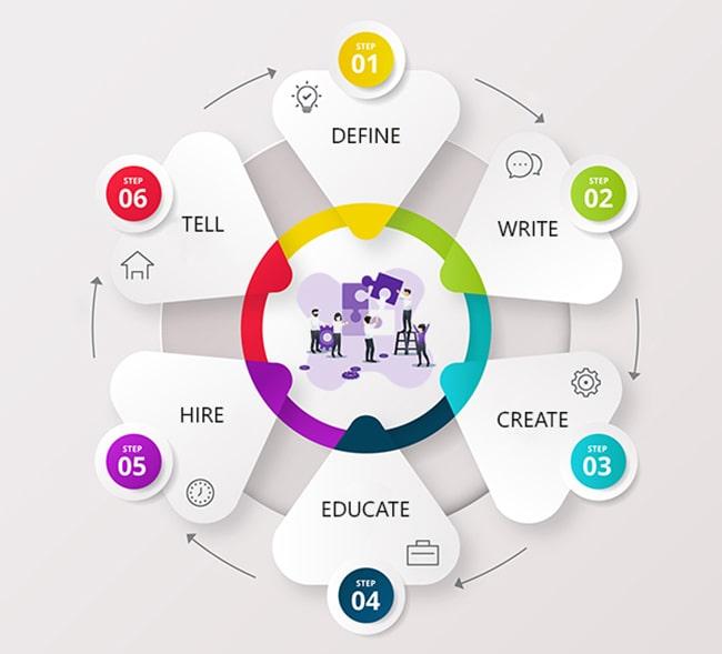 6 bước xây dựng văn hóa thương hiệu