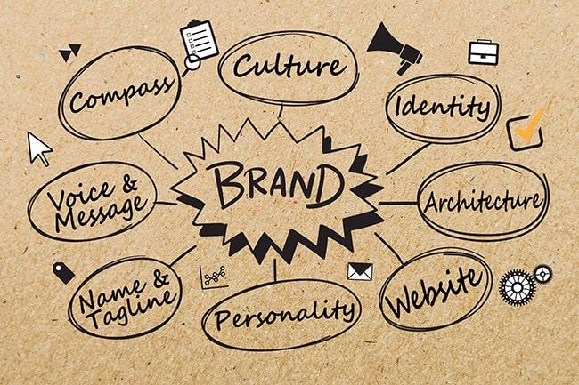 Các yếu tố của thương hiệu