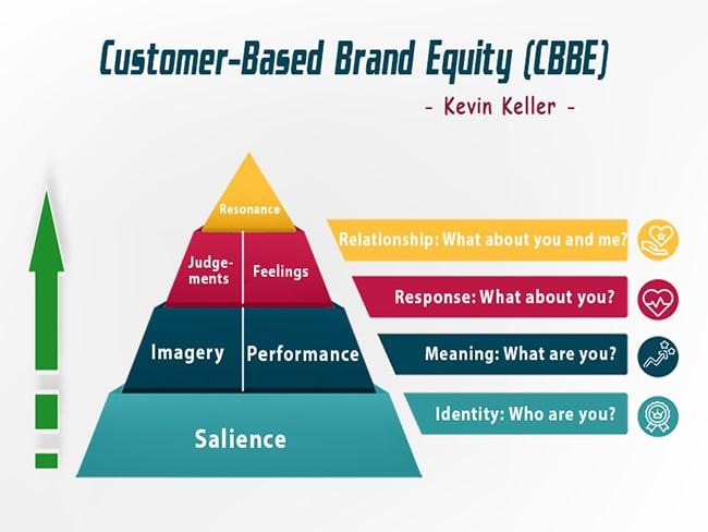 Mô hình xây dựng thương hiệu của Kevin Keller