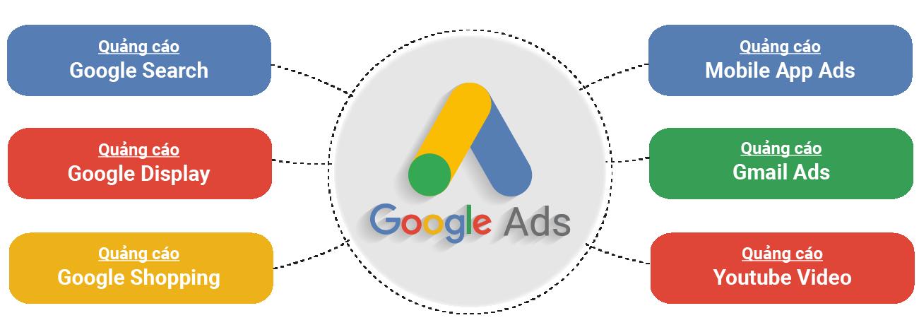 Hình thức quảng cáo của google ads