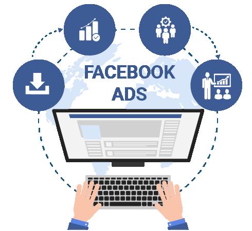Quy trình triển khai quảng cáo Facebook
