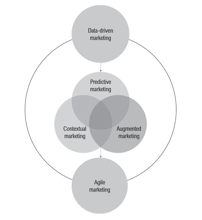 5 xu hướng phát triển trong marketing 5.0
